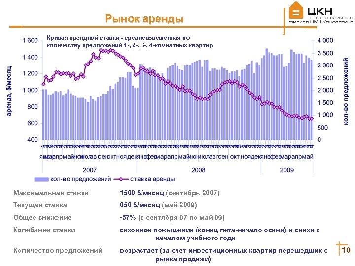 Рынок аренды Кривая арендной ставки - средневзвешенная по количеству предложений 1 -, 2 -,