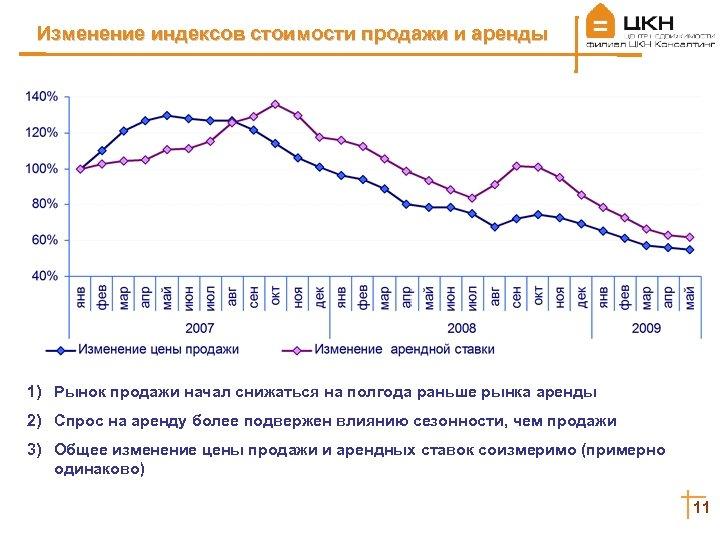 Изменение индексов стоимости продажи и аренды 1) Рынок продажи начал снижаться на полгода раньше