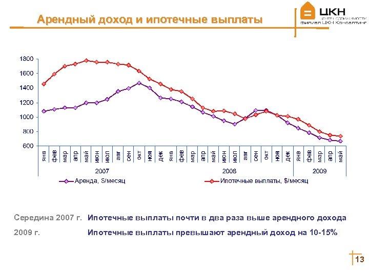 Арендный доход и ипотечные выплаты Середина 2007 г. Ипотечные выплаты почти в два раза