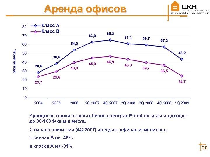 Аренда офисов Арендные ставки в новых бизнес центрах Premium класса доходят до 80 -100