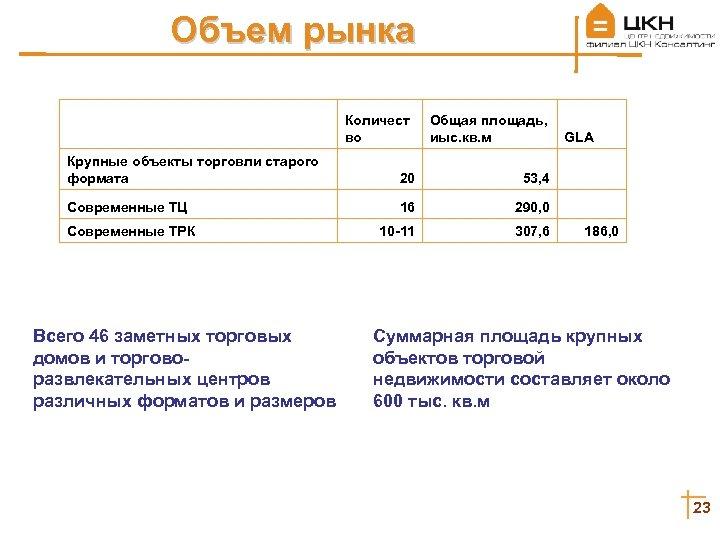 Объем рынка Количест во Общая площадь, иыс. кв. м GLA Крупные объекты торговли старого