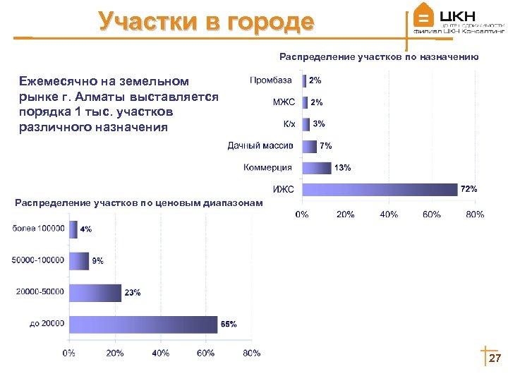 Участки в городе Распределение участков по назначению Ежемесячно на земельном рынке г. Алматы выставляется