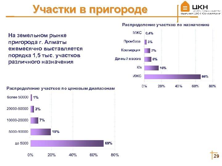 Участки в пригороде Распределение участков по назначению На земельном рынке пригорода г. Алматы ежемесячно