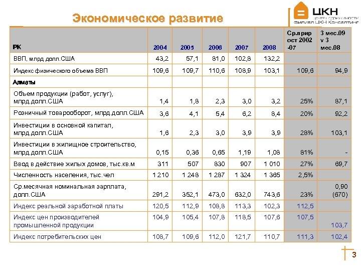 Экономическое развитие РК ВВП, млрд долл. США Индекс физического объема ВВП 2004 2005 2006