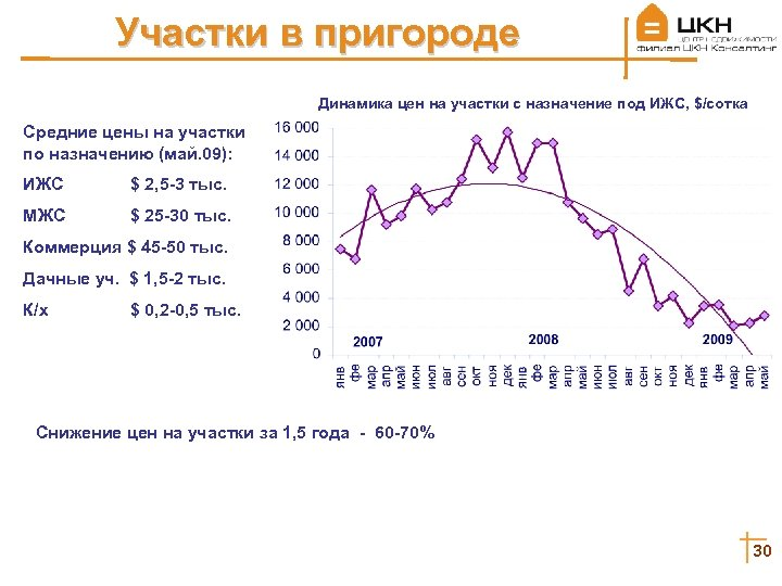 Участки в пригороде Динамика цен на участки с назначение под ИЖС, $/сотка Средние цены