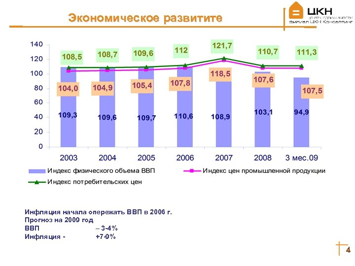 Экономическое развитите Инфляция начала опережать ВВП в 2006 г. Прогноз на 2009 год ВВП