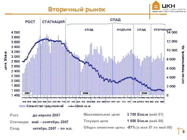 Вторичный рынок РОСТ СПАД СТАГНАЦИЯ спад Рост до апреля 2007 подъем спад стагнация Максимальная