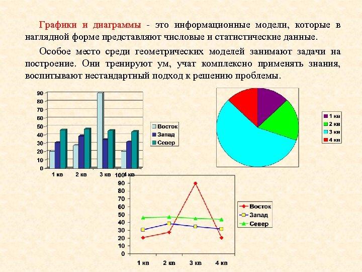 Графики и диаграммы - это информационные модели, которые в наглядной форме представляют числовые и
