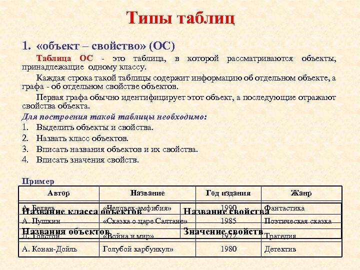 Типы таблиц 1. «объект – свойство» (ОС) Таблица ОС - это таблица, в которой