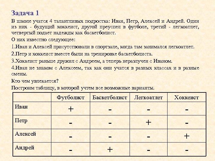 Задача 1 В школе учатся 4 талантливых подростка: Иван, Петр, Алексей и Андрей. Один