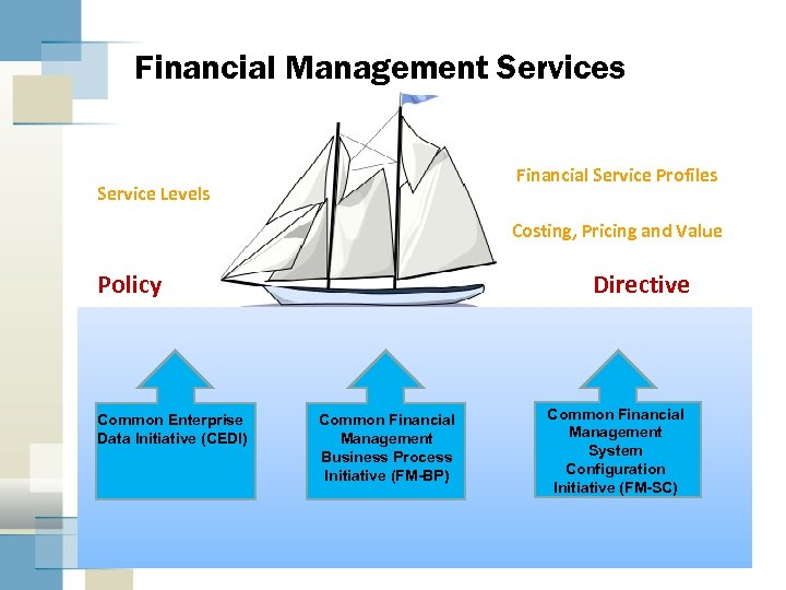 Financial Management Services Financial Service Profiles Service Levels Costing, Pricing and Value Policy Common