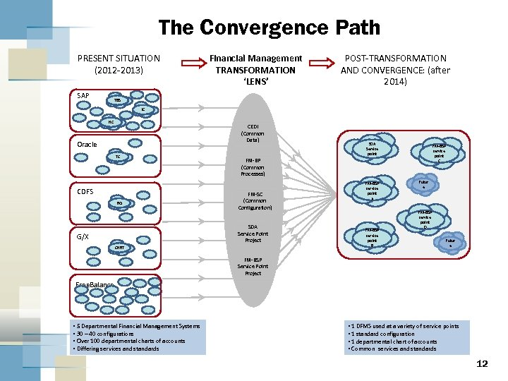 The Convergence Path PRESENT SITUATION (2012 -2013) SAP Financial Management TRANSFORMATION 'LENS' POST-TRANSFORMATION AND