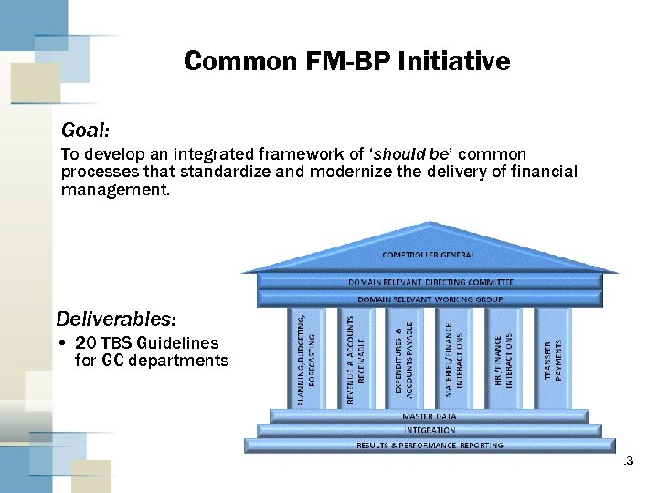Common FM-BP Initiative Goal: To develop an integrated framework of 'should be' common processes