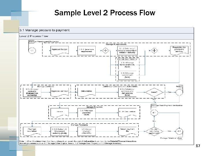 Sample Level 2 Process Flow 17