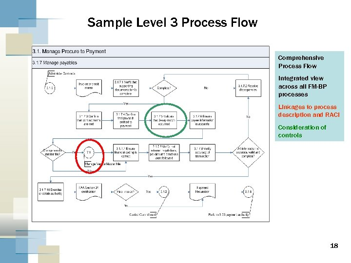 Sample Level 3 Process Flow Comprehensive Process Flow Integrated view across all FM-BP processes