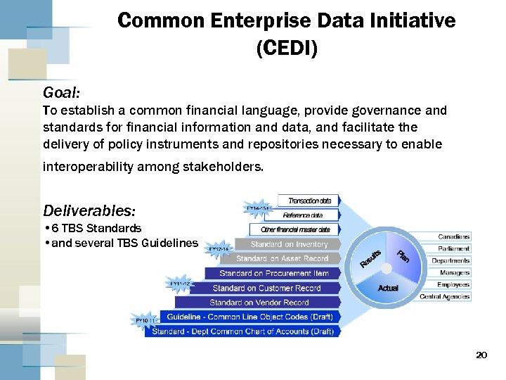Common Enterprise Data Initiative (CEDI) Goal: To establish a common financial language, provide governance