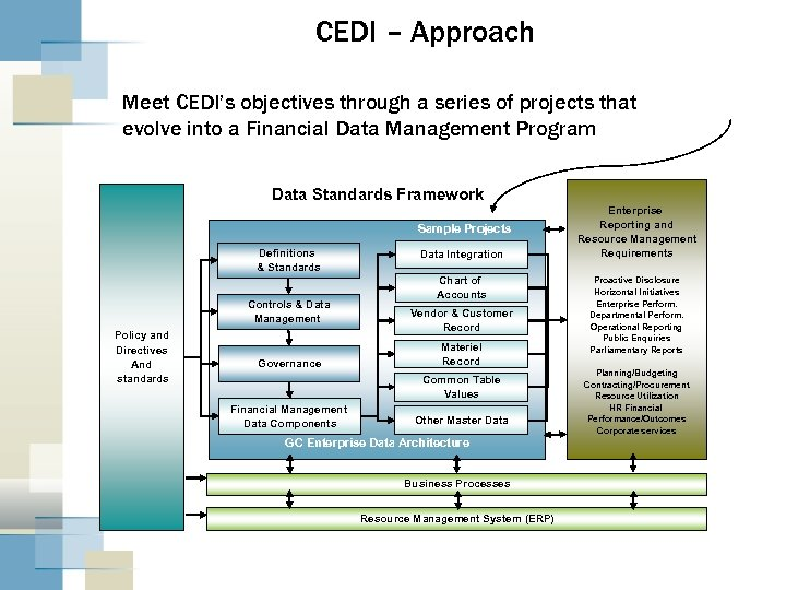CEDI – Approach Meet CEDI's objectives through a series of projects that evolve into