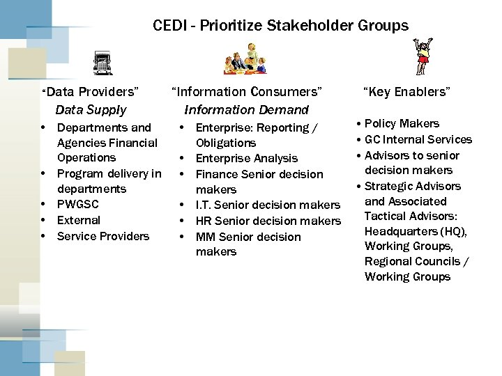 """CEDI - Prioritize Stakeholder Groups """"Data Providers"""" Data Supply • Departments and Agencies Financial"""