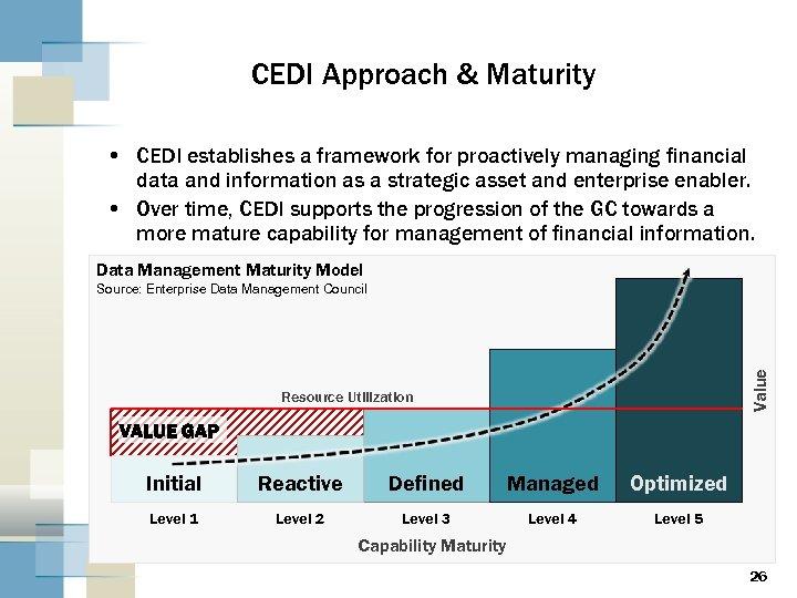 CEDI Approach & Maturity • CEDI establishes a framework for proactively managing financial data