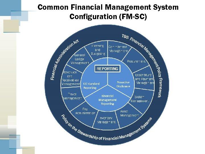 Common Financial Management System Configuration (FM-SC)
