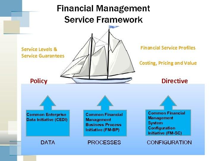 Financial Management Service Framework Financial Service Profiles Service Levels & Service Guarantees Costing, Pricing