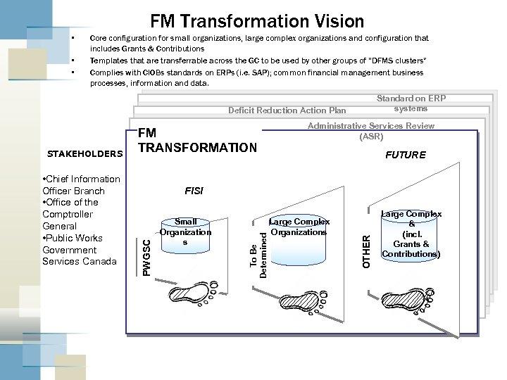 FM Transformation Vision • • • Core configuration for small organizations, large complex organizations