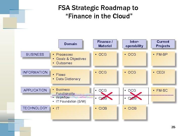 "FSA Strategic Roadmap to ""Finance in the Cloud"" Domain BUSINESS INFORMATION APPLICATION TECHNOLOGY •"