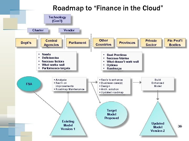 """Roadmap to """"Finance in the Cloud"""" Technology (Gen'l) Cluster Central Agencies Dept's • •"""