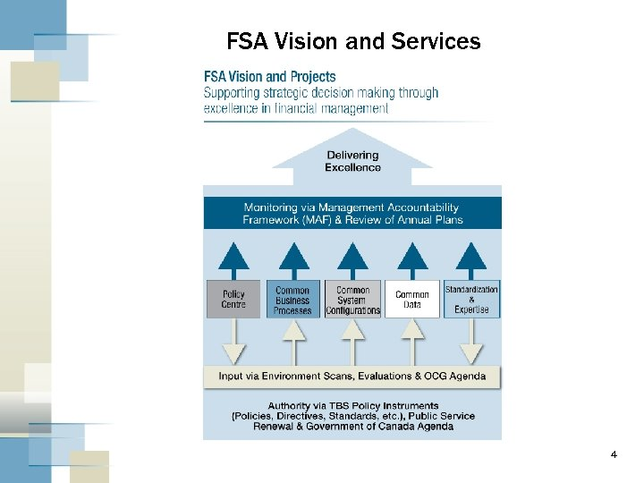 FSA Vision and Services 4