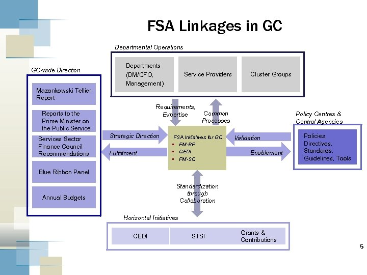 FSA Linkages in GC Departmental Operations GC-wide Direction Departments (DM/CFO, Management) Service Providers Cluster