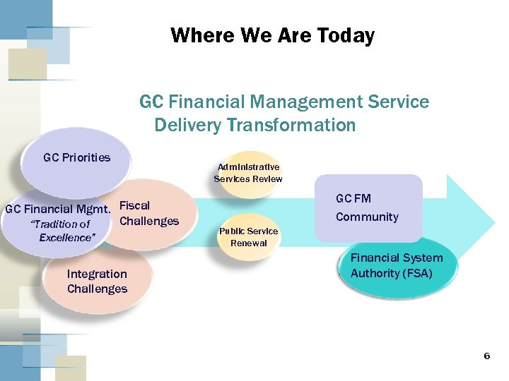 Where We Are Today GC Financial Management Service Delivery Transformation GC Priorities GC Financial