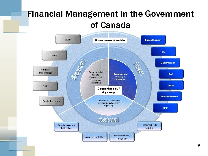 Financial Management in the Government of Canada 8