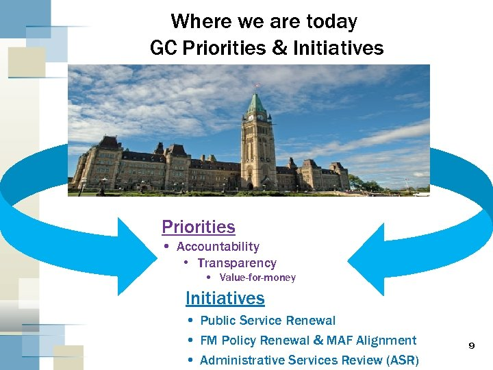 Where we are today GC Priorities & Initiatives Priorities • Accountability • Transparency •