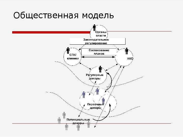 Общественная модель
