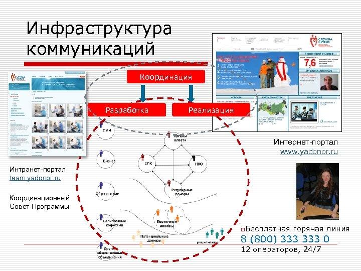 Инфраструктура коммуникаций Координация Разработка Реализация Интернет-портал www. yadonor. ru Интранет-портал team. yadonor. ru Координационный