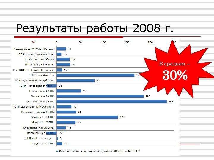 Результаты работы 2008 г. В среднем – 30%