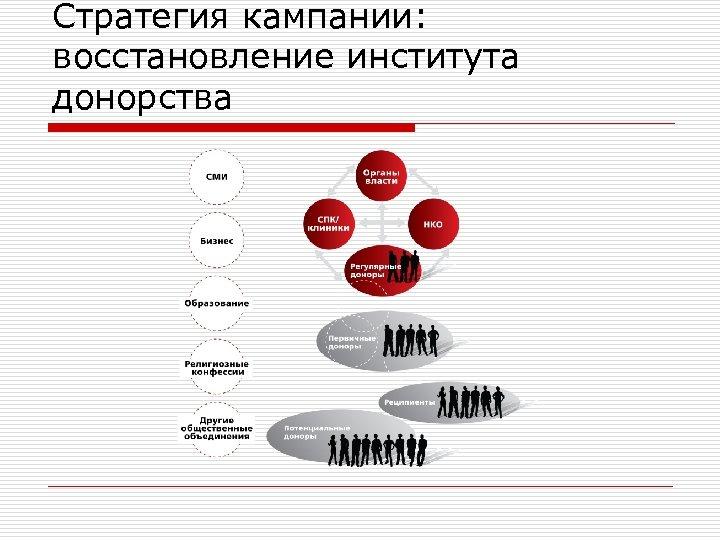 Стратегия кампании: восстановление института донорства