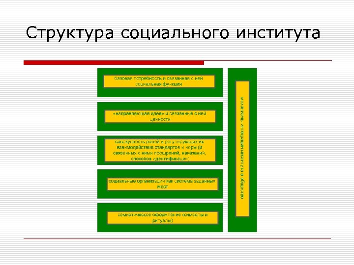 Структура социального института