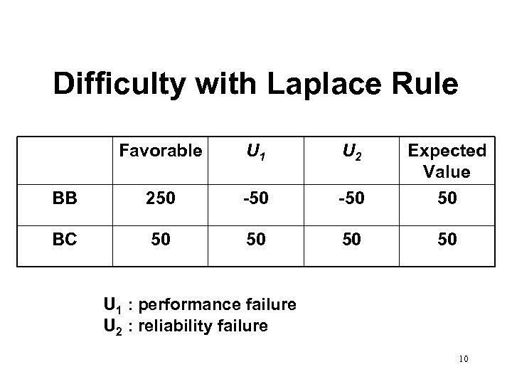 Difficulty with Laplace Rule Favorable U 1 U 2 BB 250 -50 Expected Value