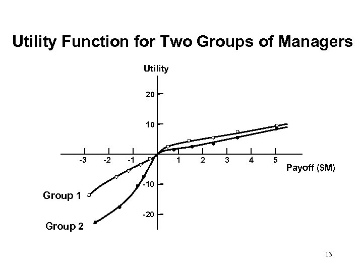 Utility Function for Two Groups of Managers Utility 20 10 -3 -2 -1 1