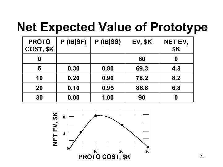 Net Expected Value of Prototype PROTO COST, $K P (IB|SF) P (IB|SS) NET EV,