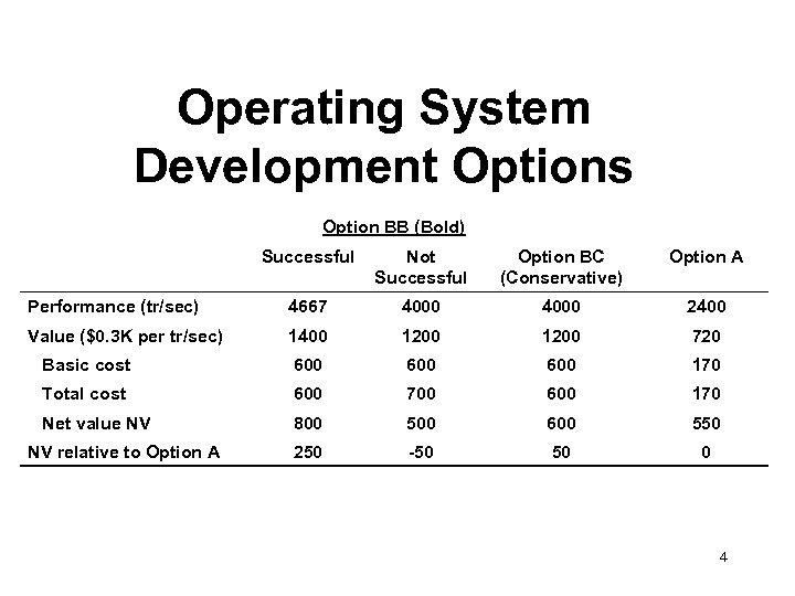 Operating System Development Options Option BB (Bold) Successful Not Successful Option BC (Conservative) Option