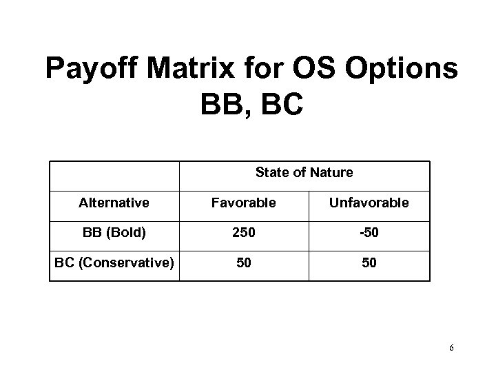 Payoff Matrix for OS Options BB, BC State of Nature Alternative Favorable Unfavorable BB