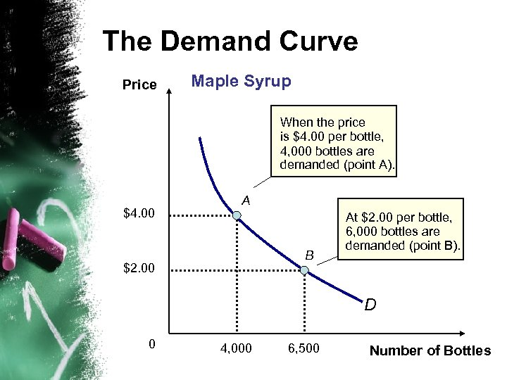 The Demand Curve Price Maple Syrup When the price is $4. 00 per bottle,