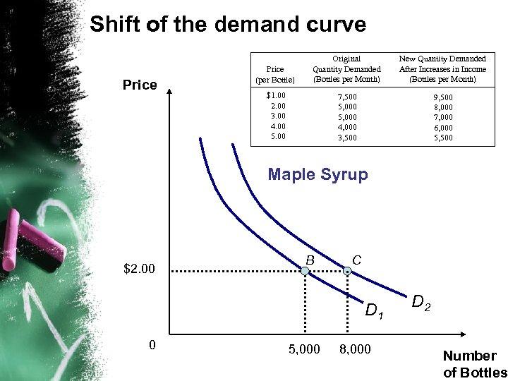 Shift of the demand curve Price (per Bottle) Original Quantity Demanded (Bottles per Month)