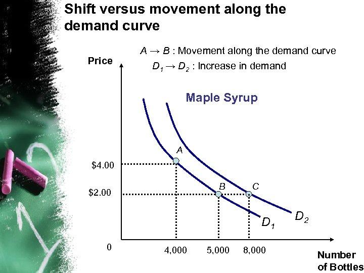 Shift versus movement along the demand curve Price A → B : Movement along