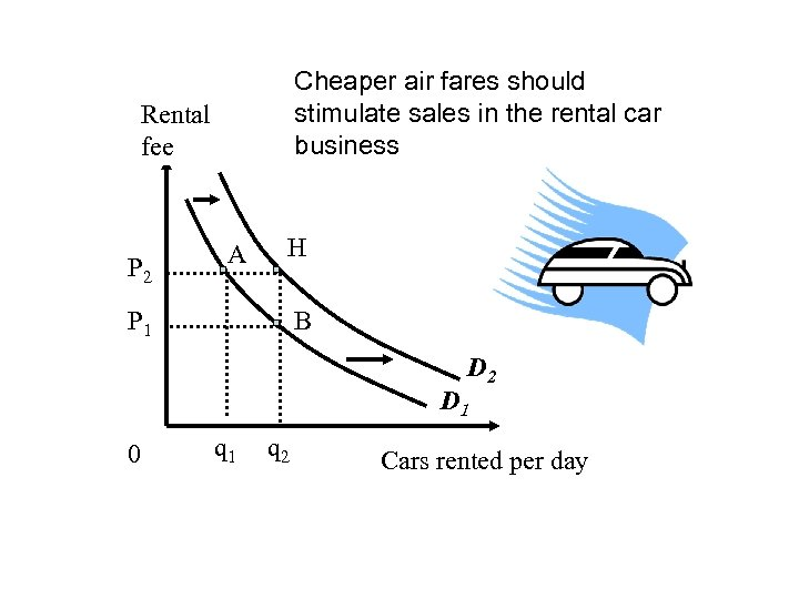 Cheaper air fares should stimulate sales in the rental car business Rental fee P