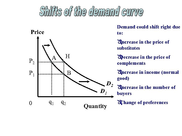 Demand could shift right due to: Price Ô Increase in the price of substitutes
