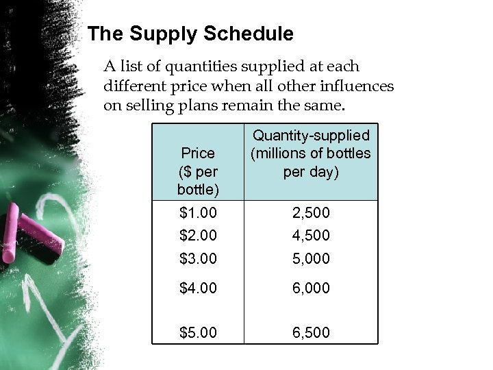 The Supply Schedule A list of quantities supplied at each different price when all