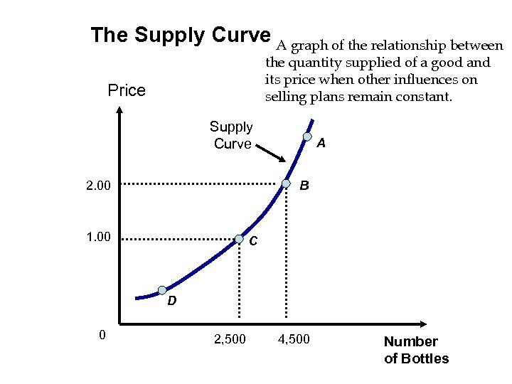 The Supply Curve A graph of the relationship between the quantity supplied of a